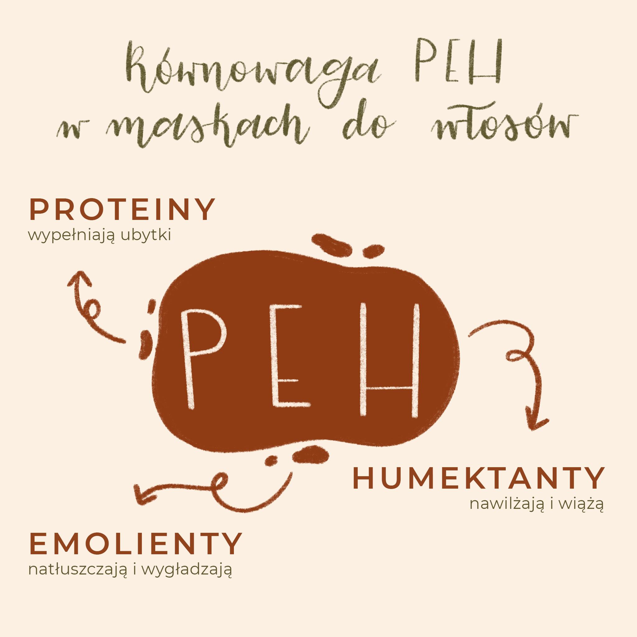 Równowaga PEH w kosmetykach do włosów